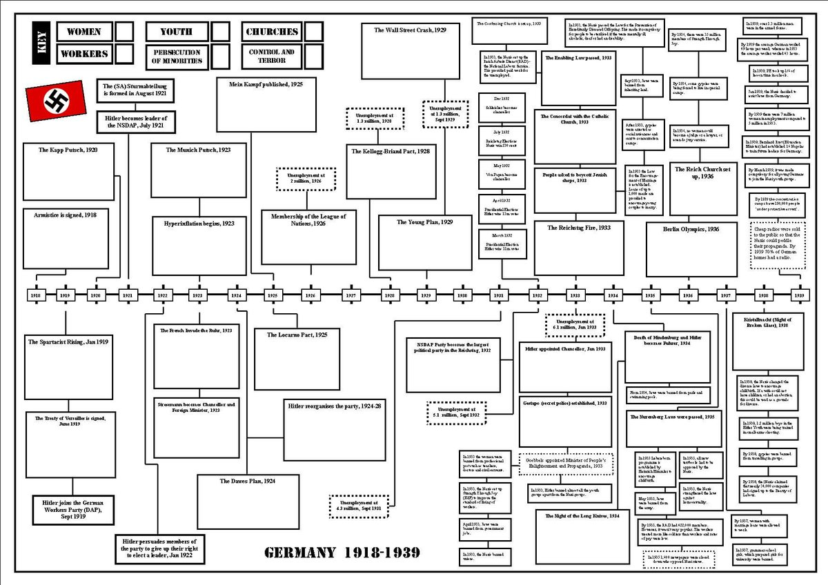 Here's the A2 monster timeline for Germany 1918-39 for those people who requested it https://drive.google.com/file/d/19n4WYi_THnhtIqUClTLUncDDAPWIvsCW/view?usp=sharing… #historyteacher
