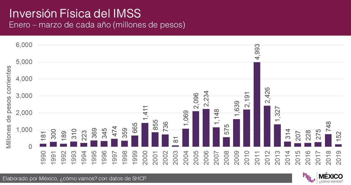 Aquí el valor de la inversión física hecha por el IMSS entre enero y marzo de cada año: ValeriaMoy CarlosLoret #AsíLasCosasConLoret