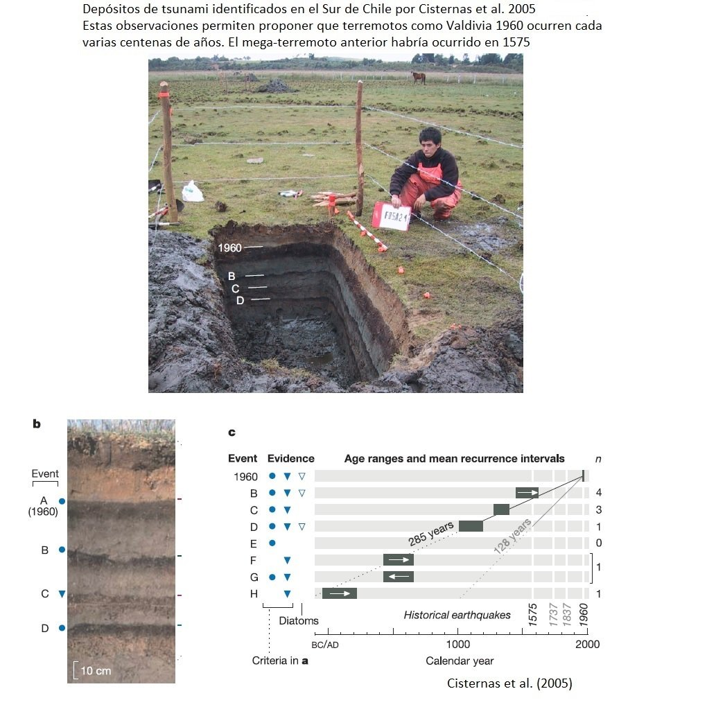 RT @sruizt Afortunadamente en una misma zona los megaterremotos no son frecuentes y ocurren tras varias centenas de años. Estudios paleo-sismológicos en la zona Sur de Chile han encontrado que el mega-terremoto anterior a Valdivia 1960 ocurrió en 1575.