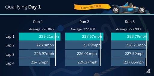 Hey guys, I thought this was a really cool visualization as a recap of the runs we made during qualifying from @SForceAnalytics. We misjudged the heat & wind on our 1st run, but got better & better by tuning the car. This is why I knew we could stick a good final run. 👊🏻