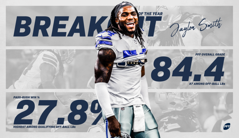 The Cowboys took a chance on drafting Jaylon Smith and it paid off last season as Smith was PFF&#39;s break out player of they year and he also had the highest defensive grade among LBs from his draft class. #CowboysNation   https://www. profootballfocus.com/news/pro-dalla s-cowboys-lb-jaylon-smith-named-pffs-breakout-player-of-the-year &nbsp; … <br>http://pic.twitter.com/ihY2z0rVdj