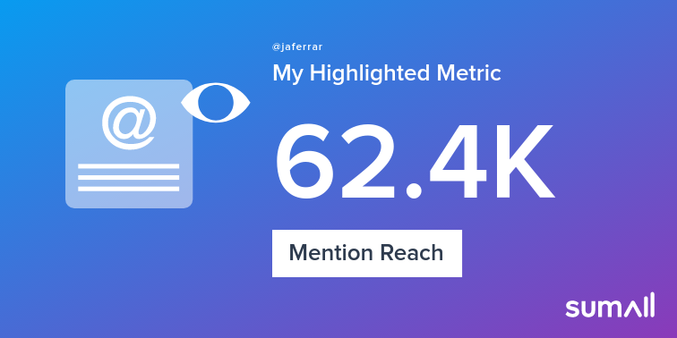 My week on Twitter 🎉: 3 Mentions, 62.4K Mention Reach, 11 Likes, 3 Retweets, 20.8K Retweet Reach. See yours with https://sumall.com/performancetweet?utm_source=twitter&utm_medium=publishing&utm_campaign=performance_tweet&utm_content=text_and_media&utm_term=eec53a902273e3d71d36a11c …