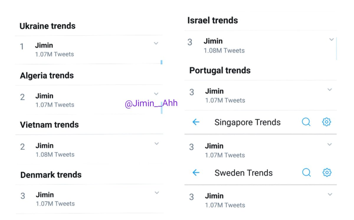 Jimin is now trending...   #1 Ukraine #2 Algeria #2 Vietnam #3 Denamark #3 Israel #3 Portugal #3 Singapore #3 Sweden #4 Greece #6 Germany #6 Poland #7 UAE #8 Netherlands #15 India  May 23, 2019 9:46AM (kst time) #JIMIN<br>http://pic.twitter.com/xJKP4fEYUE