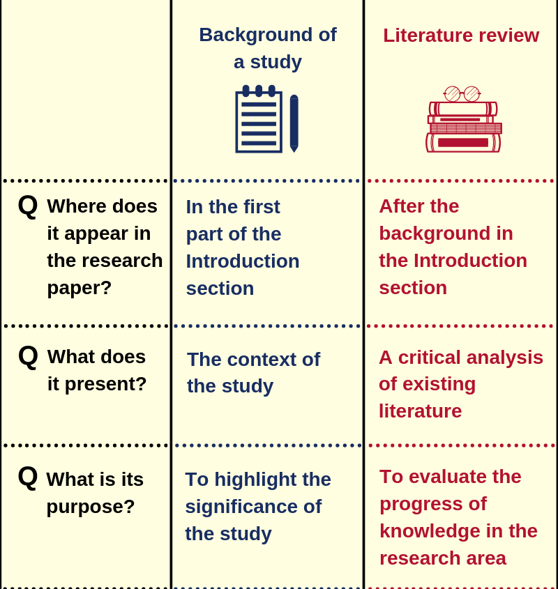 It's easy to get confused between a study background and a literature review while writing your #researchpaper. This infographic lists 6 differences to help you distinguish between the 2 sections: http://ow.ly/yoOU30oNyZJ  #AcademicTwitter #ecrchat #acwri #phdchat #phdadvice