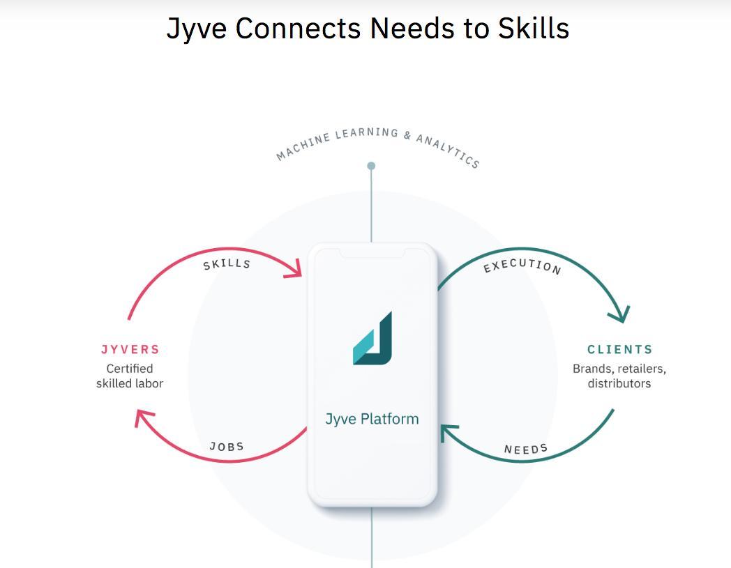 小売業者向けのスポット人材派遣サービス「JYVE」。HPに描かれているサービス説明図が秀逸だなぁ、と?一枚絵で簡潔に伝えられていて理解しやすく、AI要素も入っていて技術面含め何をしているのか一発でわかるスタートアップ界隈の方はピッチスライドに似たスライド盛り込んでみてはどうでしょ?