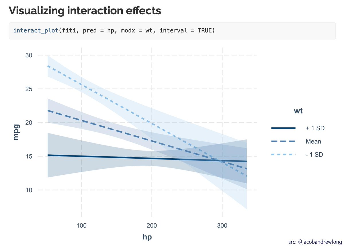 Sweet  by @jacobandrewlong w/ nice vignettes!  &quot;interactions: Comprehensive, User-Friendly Toolkit for Probing Interactions&quot;  https:// buff.ly/2Gzghtl  &nbsp;   #rstats #dataviz <br>http://pic.twitter.com/EGrjzwOkBN