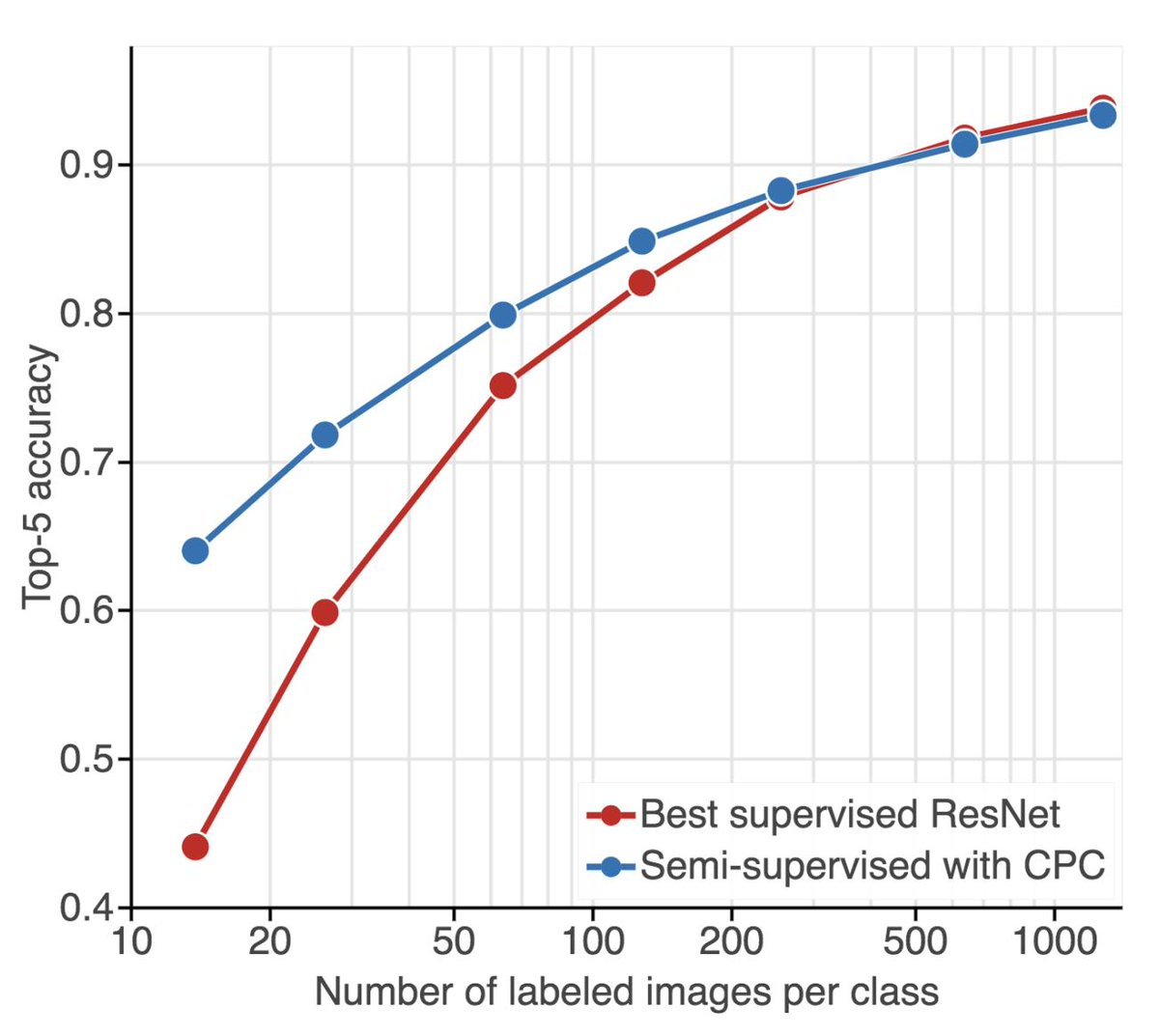 Excited to share our latest results on Contrastive Predictive Coding! -A linear classifier on CPC features yield 61% ACC, outperforming the original AlexNet result with unsupervised learning. -New state of the art in semi-supervised learning w 1% labels.  https:// arxiv.org/abs/1905.09272  &nbsp;  <br>http://pic.twitter.com/01pWjkTxsW