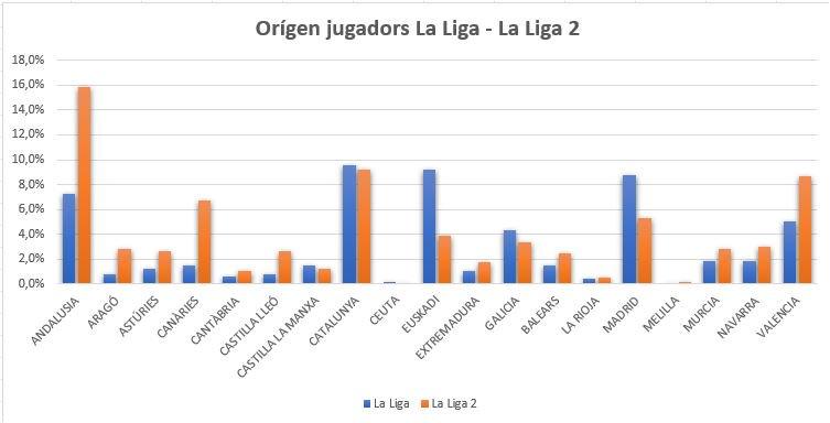 ¿Sabes cuantos jugadores de fútbol son nacionales? ¿y de qué cantera salen más jugadores? ¿Trabajan bien las diferentes federaciones de futbol españolas? Te damos pistas en este artículo de @Xavier_Boix https://t.co/DRblkSOkMb