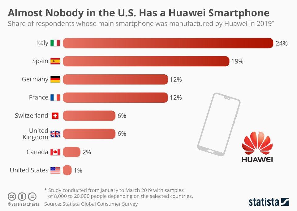 Le champs de bataille #usa / #Huawei est l'#europe ! A quand un constructeur européen ?  @Qwant_FR ? Projet #Galileo ! 🇪🇺 #infographie #Infographics @Statista_FR