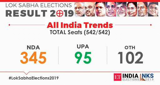 All India Trends (542/542) » NDA: 345 » UPA: 95 » Others: 102  #ElectionResults2019 #LIVE #Updates: https://tinyurl.com/y54dhmdv   #ElectionResults2019 Who's #leading and who's #trailing https://tinyurl.com/yxbpbrvw