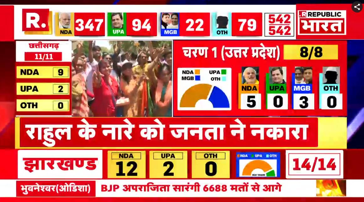 #ModiSweep   नागपुर : बीजेपी कार्यकर्ताओं में जीत को लेकर जबर्दस्त उत्साह का माहौल  देखिए सबसे सटीक और सबसे तेज़ नतीजे अर्नब के साथ रिपब्लिक मीडिया नेटवर्क पर #LIVE : https://bharat.republicworld.com/livetv