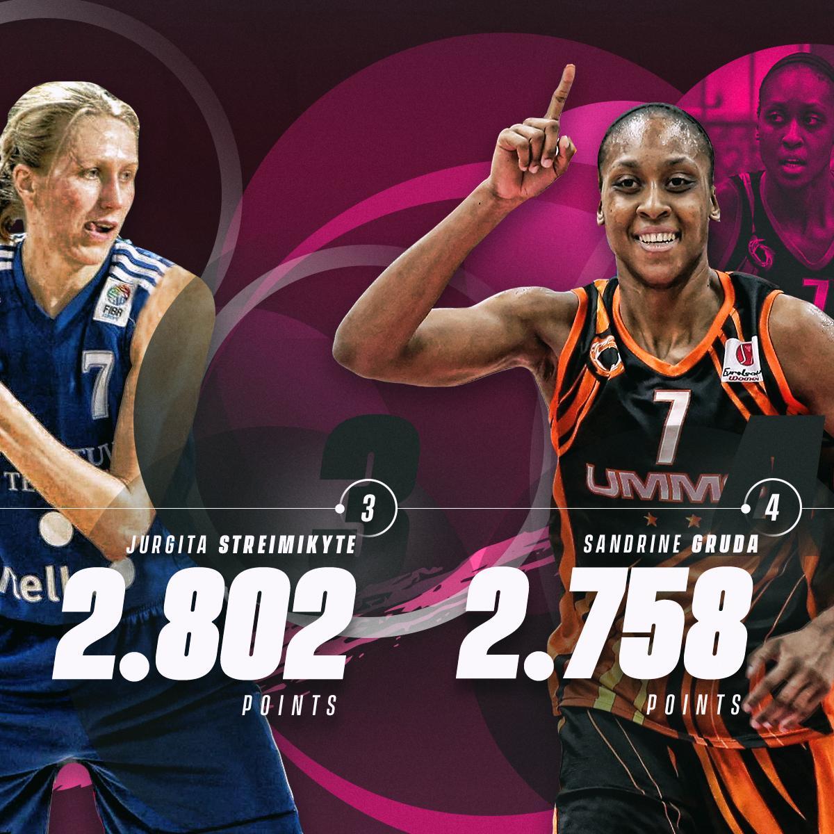 1ebd901ec9a EuroLeague WomenVerified account @EuroLeagueWomen