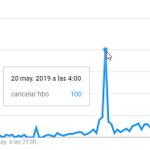 Image for the Tweet beginning: Curiosidades de @GoogleTrends : El