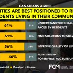 Image for the Tweet beginning: Canadians agree municipalities are best