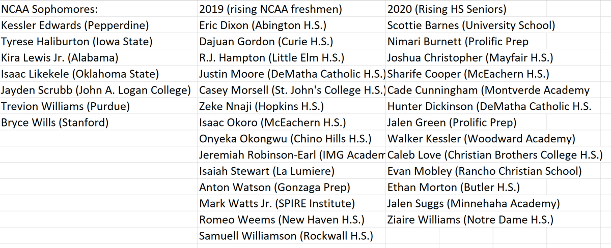 USA Basketball announced the 30 players that will be trying out for the FIBA U19 World Cup team, coached by Bruce Weber. Really interesting mix of guys from different age groups. Should be a loaded team when they whittle it down to 12.