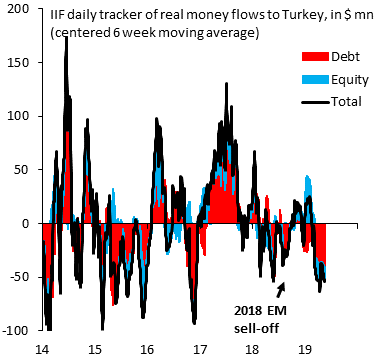 After 2 days of meetings with investors, with much of the focus on Turkey, there&#39;s a deep erosion of foreign investor confidence, with real money outflows now bigger than in the 2018 EM sell-off. Turkey urgently needs an interest rate defense of the Lira, not more credit growth. <br>http://pic.twitter.com/FHHU9SGqHR