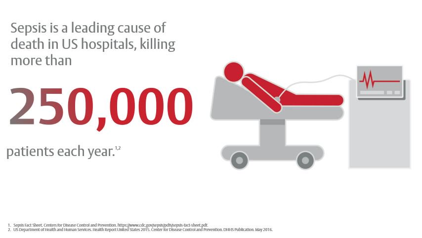 Earlier sepsis detection leads to more timely intervention. Learn more aboutproactive sepsis management at booth 3013 at #NTI2019.  https:// bit.ly/2G1obr7  &nbsp;   #FOAMcc #criticalcare<br>http://pic.twitter.com/mHYzLIfjGI