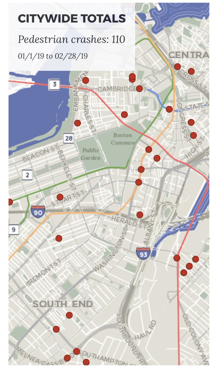 In the first two months of 2019; 110 pedestrians were struck by a car in the City of Boston - one died. 28 cyclists were struck by a car during this time.  https://apps.boston.gov/vision-zero/ #VisionZero