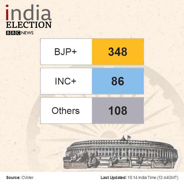 The latest trends show the BJP at 348. Follow along for live results here: https://www.bbc.com/news/world-asia-india-48315659 …