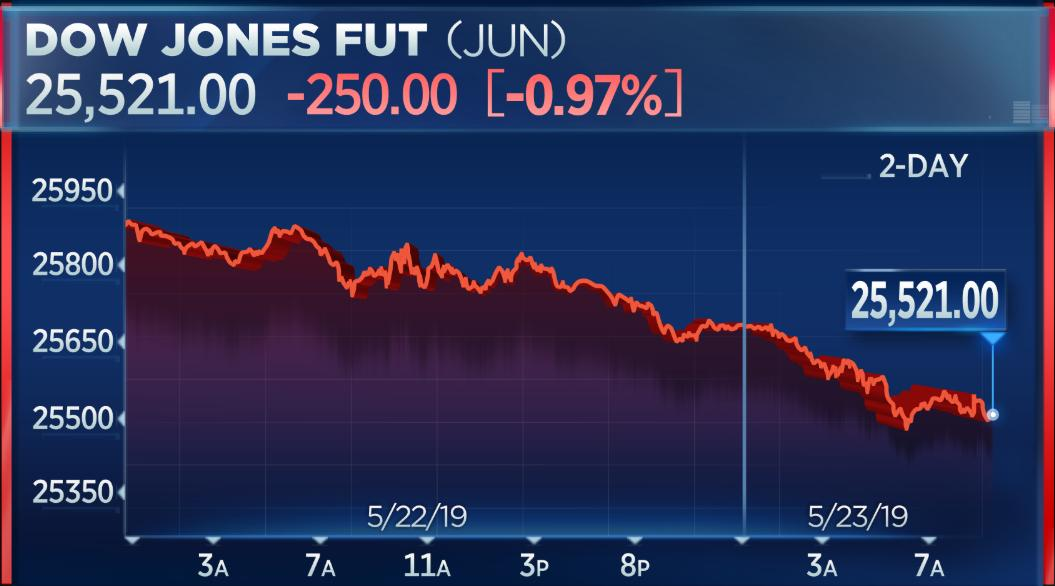 Dow futures pointing to big drop at the open as trade war fears continue to worry investors <br>http://pic.twitter.com/yIxk2rwmu1