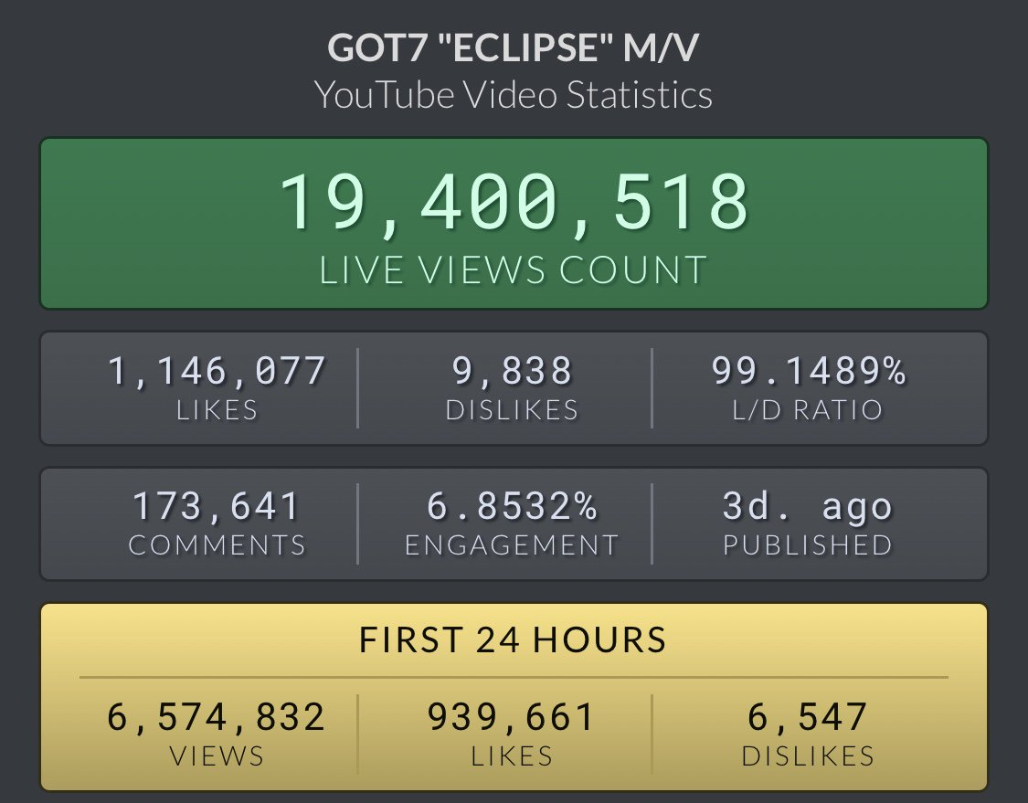 Ahgases we are doing so well! 3 hours left until 12AMKST! We will definitely hit 20million by then! Let's continue to keep fighting for GOT7 together!   https:// youtu.be/6tl-MG38-0E      @GOT7Official #GOT7  #GOT7_ECLIPSE #GOT7_SPINNIGTOP <br>http://pic.twitter.com/6oMbwpL9H1