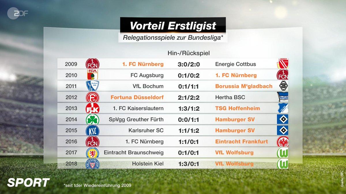 ZDF Sport's photo on #Relegation