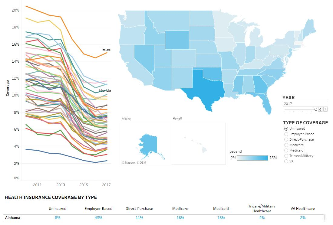 How has health insurance coverage changed since 2010? Explore the trends by state and coverage type with our latest data interactive: https://t.co/33PiRqgIjQ