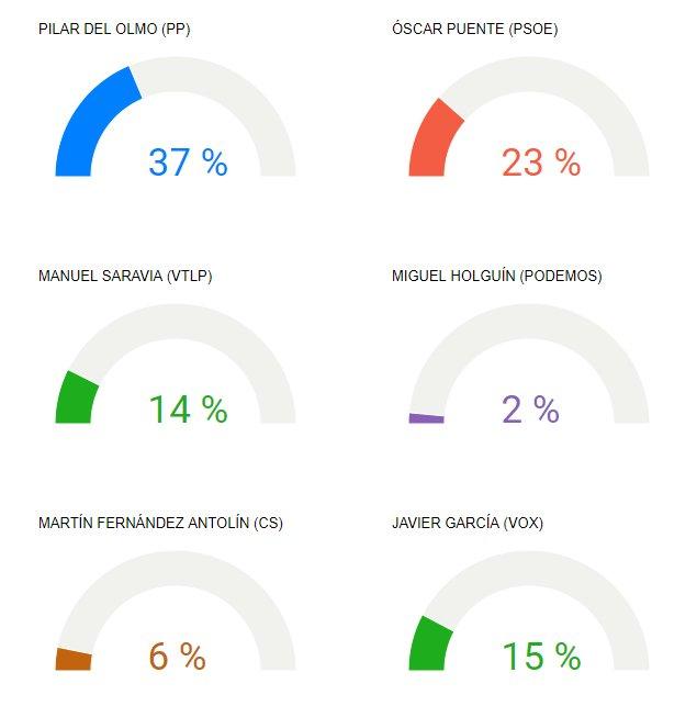 📲 ENCUESTA | Si las elecciones municipales fuesen hoy, ¿a qué candidato votaría como alcalde de Valladolid? bit.ly/2HHHV5N