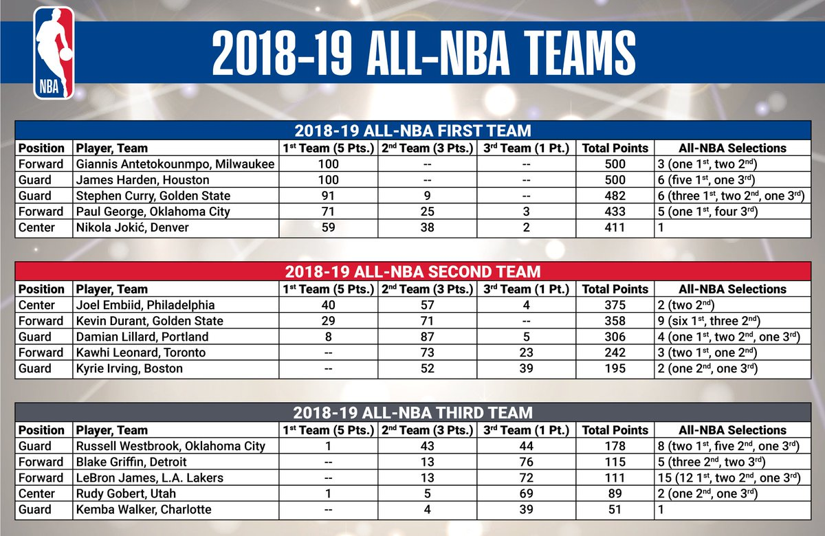 There's 1 Notable Snub On This Year's All-NBA Teams