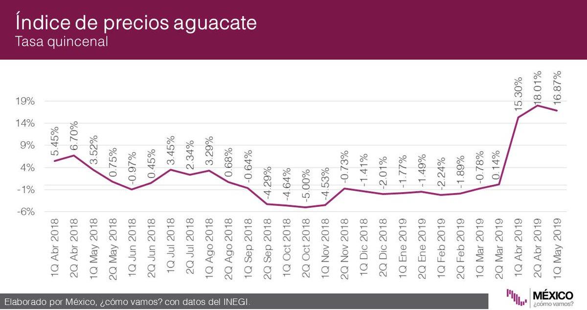 En términos quincenales el aguacate fue uno de los bienes que más presionó la inflación. En términos anuales, el precio del gas LP aumentó 7.07% y el precio de la gasolina creció 9.08%: @ValeriaMoy @CarlosLoret #AsíLasCosasConLoret