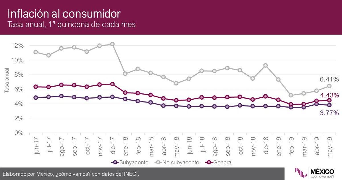 La inflación durante la primera quincena de mayo fue 4.43% anual. La inflación disminuyó en términos quincenales; bajó 0.30%: @ValeriaMoy @CarlosLoret #AsíLasCosasConLoret