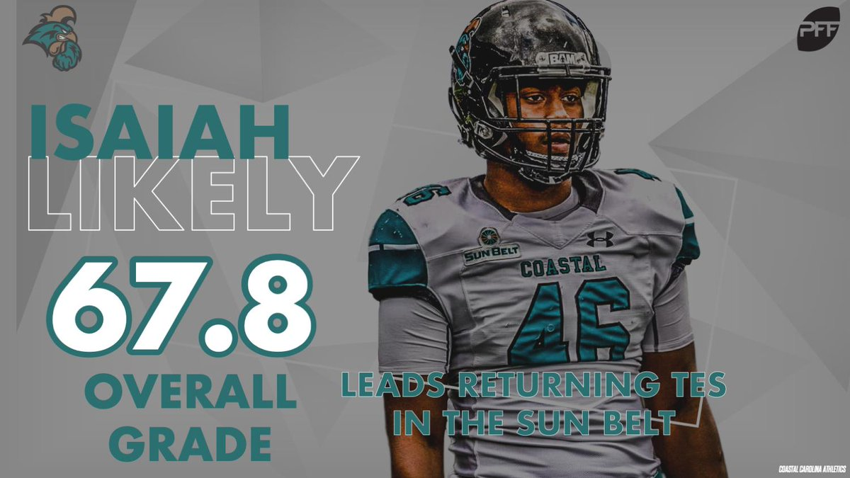 Coastal Carolina's Isaiah Likely returns as the highest-graded tight end in the Sun Belt after a 5 touchdown campaign last year.