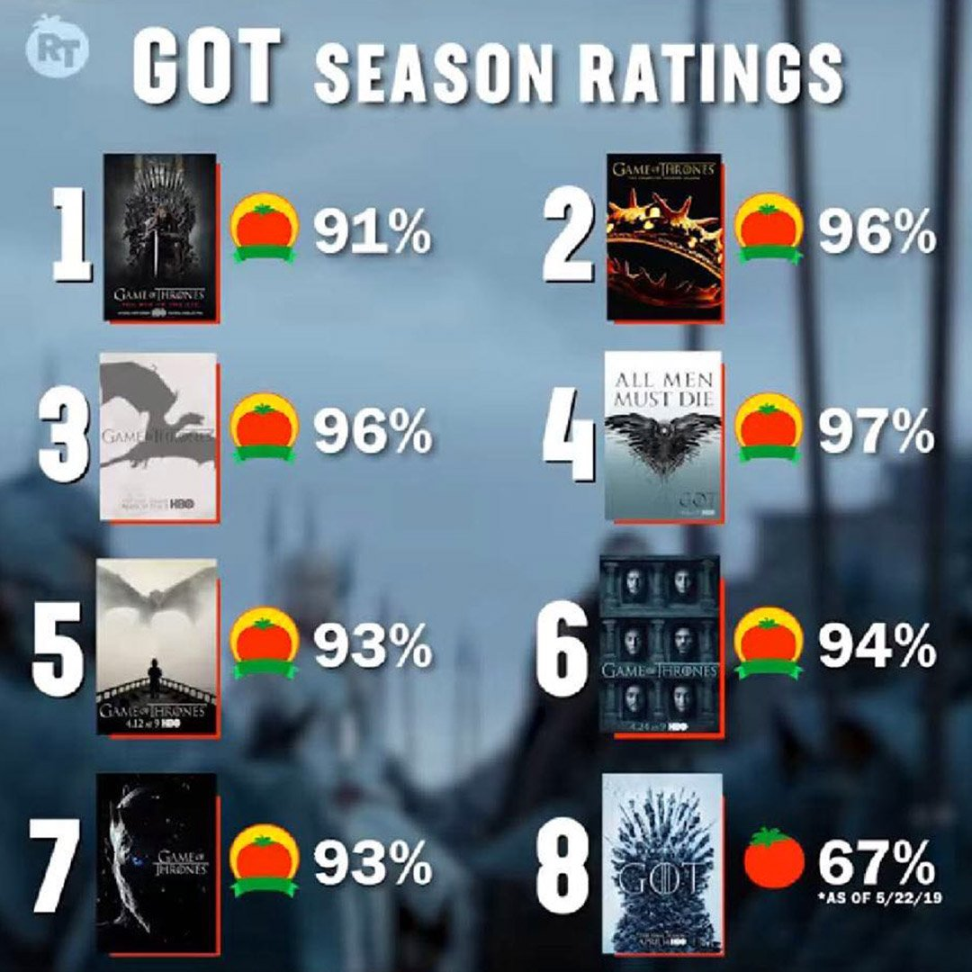 Every season of #GameofThrones by #Tomatometer<br>http://pic.twitter.com/KOOLZSZ7DK