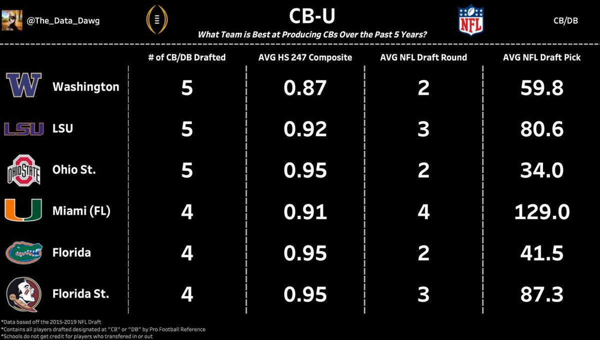 DB-Who?  Plenty of schools claim to be #DBU but in the past five years only 3-6 deserve to be in the conversation for the top CB producers in the nation  If you're a CB &amp; want to make it to the NFL, these should be the schools on your short list, not schools that waste talent <br>http://pic.twitter.com/bBYO81PwNf