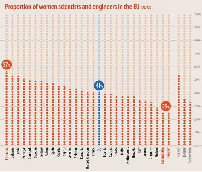 These countries prove gender equality in STEM is possible  https:// wef.ch/2UmmlIY  &nbsp;   #education #equality #IWD2019 <br>http://pic.twitter.com/ydKuW6F03f