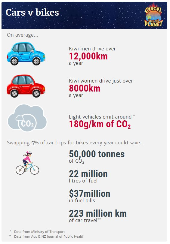 top work Mia (guest editor for today's #ClimateChange focussed @NZStuff): Swapping 5% of 🚗 trips for 🚲 could save over $30m in fuel bills & 50k tonnes of CO2. 👏👍🎉🚲💨💪 https://www.stuff.co.nz/environment/climate-news/112924406/swapping-cars-for-bikes-could-save-over-30m-in-fuel-bills …