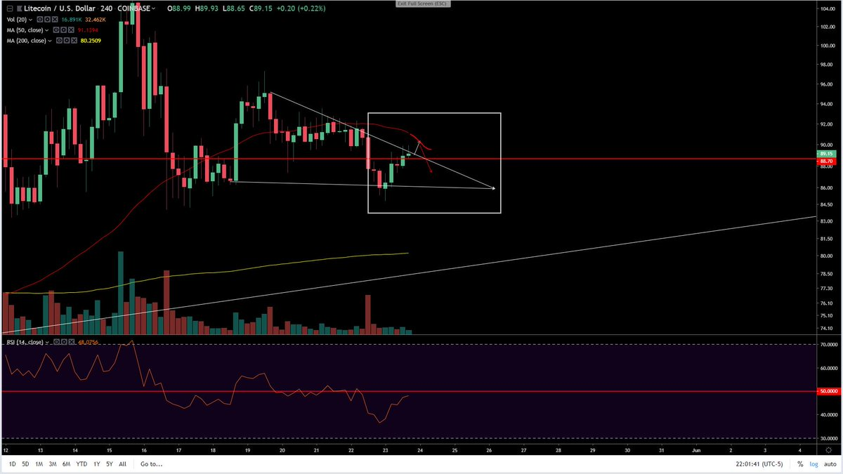 #future  #Litcoin getting rejected off the 50 MA and a drop in price this weekend... <br>http://pic.twitter.com/5Fqm2UYzj9