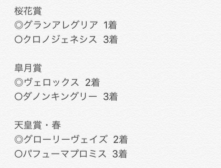 今年の桜花賞から始めた指数予想。 GⅠの指数1位と2位の成績です。