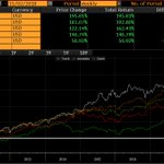 Markel Corp  Fundsmith Equity Fund S&P 500 index Berkshire Hathaway Inc  Bestinfond FI   2010 - 2018