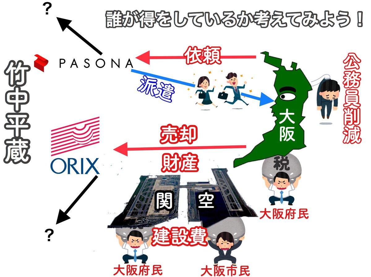 【超簡単!都構想の仕組み!】大阪では円滑な都構想実施に向けて一部シュミレーションされています。●民間で出来ることは民営化する!●公務員を削減にもつながる、役所の窓口業務では派遣を委託しています。莫大な建設費を府民が負担した関空の運営はサクッとオリックスへ!