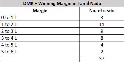 #DMKAlliance win in #TamiNadu is staggering on many accounts. Out of 38 seats went for polls #DMK and alliance partners won 37 seats. A look at winning margins 5 to 6 Lakh = 2 seats 4 to 5 Lakh = 4 seats 3 to 4 L= 8 seats 2 to 3 L= 9 seats 1 to 2 L= 11 seats 0 to 1 L = 3 seats