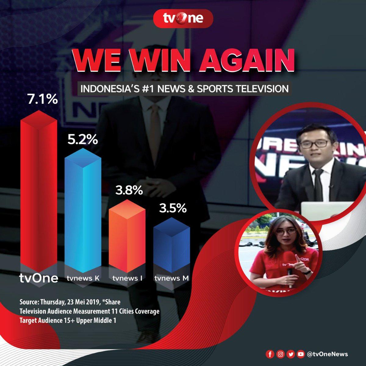 We win again! Indonesia's 1 news & sports television.Berkat kesetiaan pemirsa, tvOne kembali menjadi tv utama pilihan pemirsa di berita dan olahraga.Saksikan terus program tvOne untuk dapatkan update beritanya #tvOneNews