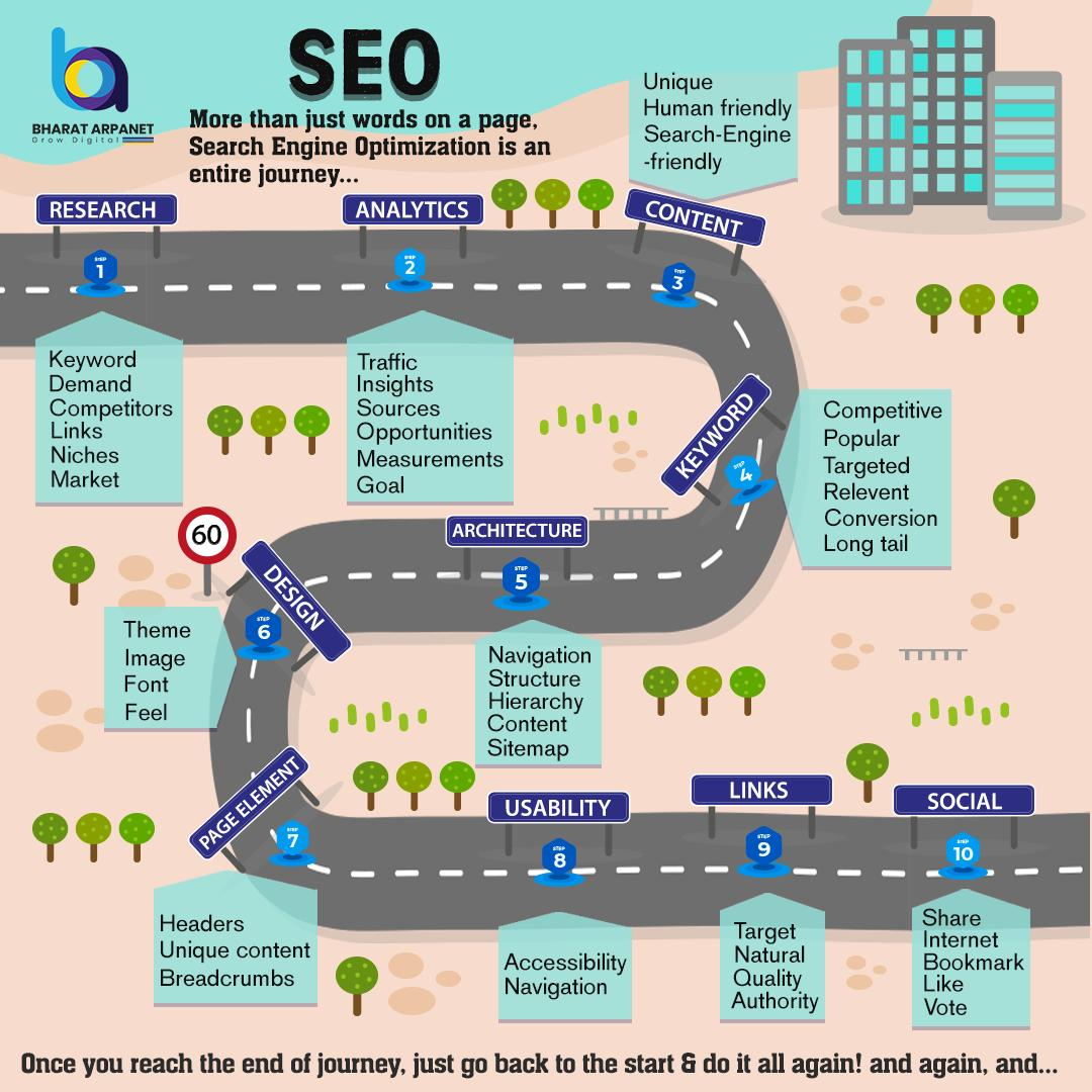A journey of #searchengineoptimization expert is not easy at all.  Get more interesting information about digital Marketing visit - http://www.bharatarpanet.com   #bharatarpanet #digitalmarketing #digitaltrending #digitalworld #socialmedia #digitallearning #growdigitally #SEO #SMO #PPC