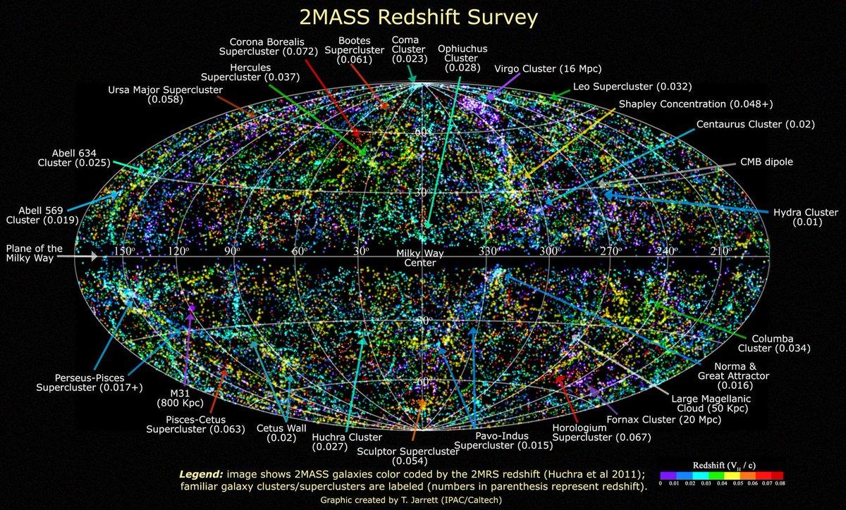 Esta imagen muestra unas 50.000 galaxias del universo cercano, detectadas por el Two Micron All Sky Survey (2MASS) en luz infrarroja: 2MASS/ T. H. Jarret t/J. Carpenter/R. Hurt