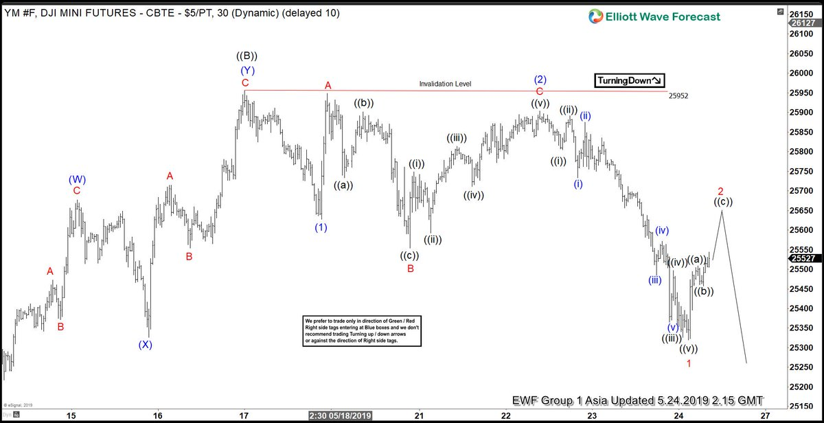 #ElliottWave View: Dow Jones Future $YM_F Rally Should Fail --&gt;  https:// elliottwave-forecast.com/amember/go.php ?r=2885&amp;i=l63 &nbsp; …  #trading #DJI #DOWJONES <br>http://pic.twitter.com/xQUUIzLBi2