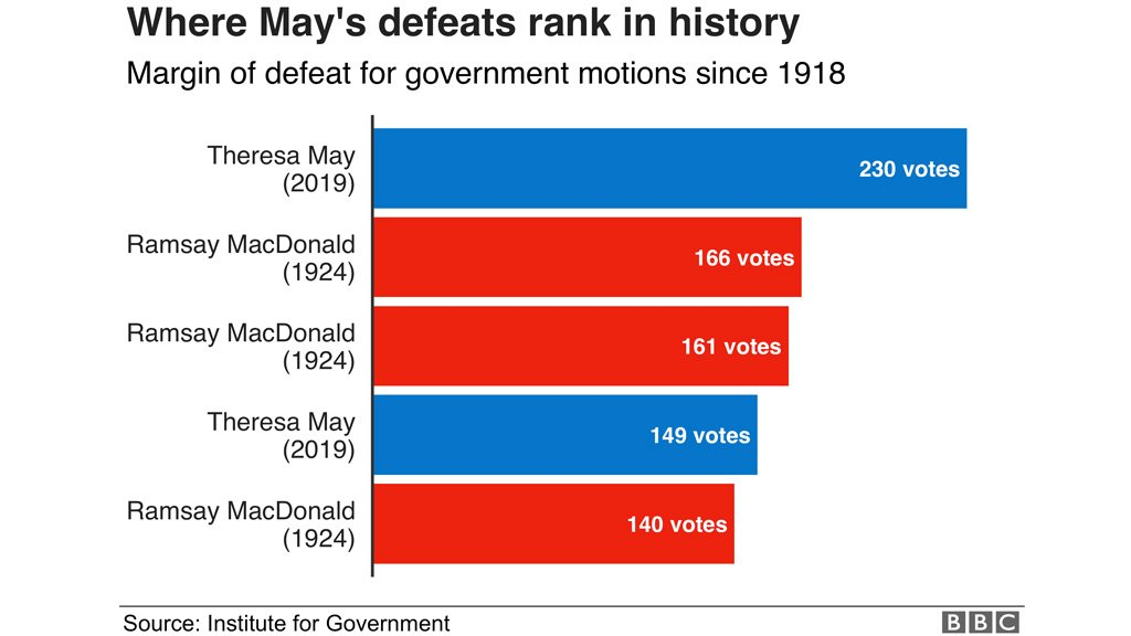 Theresa May suffered the biggest Commons defeat of any prime minister in modern historyHer time in Downing Street in six charts: http://bbc.in/2W2R7LW