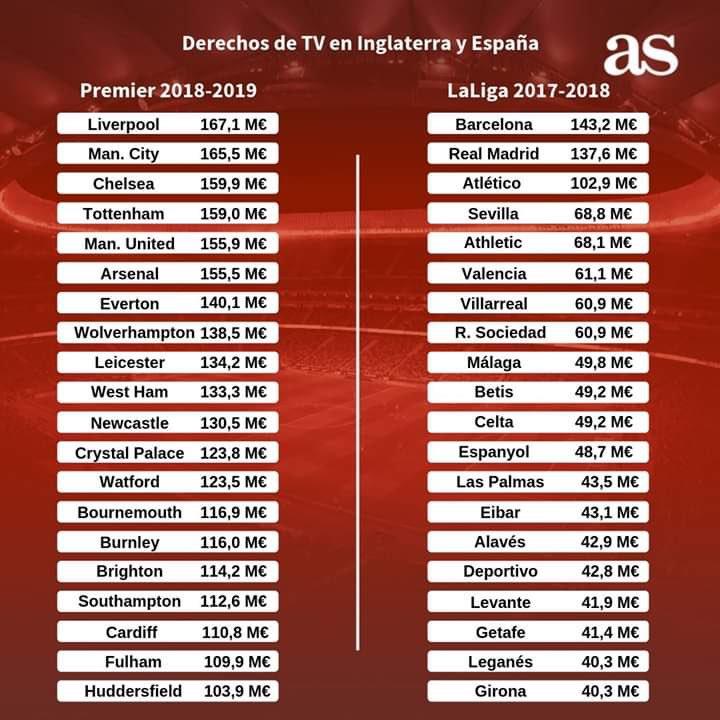 Difference in TV Broadcasting revenue between #EPL and #LaLiga clubs   Despite the one year difference in the figures, Huddersfield would rank 3rd in LaLiga! #sportsbiz<br>http://pic.twitter.com/SlkUGO0WIS