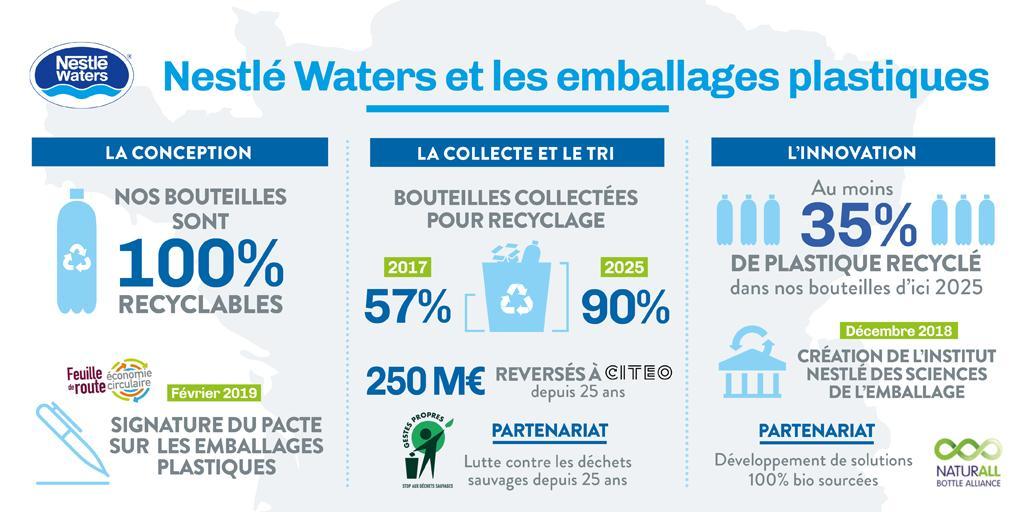 Nestlé Waters France (@NestleWatersFra) | Twitter