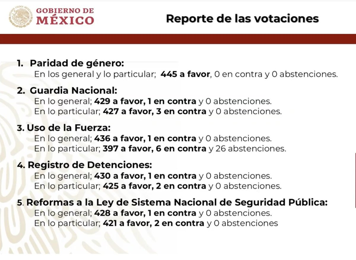 López Obrador hace un reporte de las votaciones de las leyes aprobadas durante el período extraordinario en el Congreso http://bit.ly/2VGiDKW