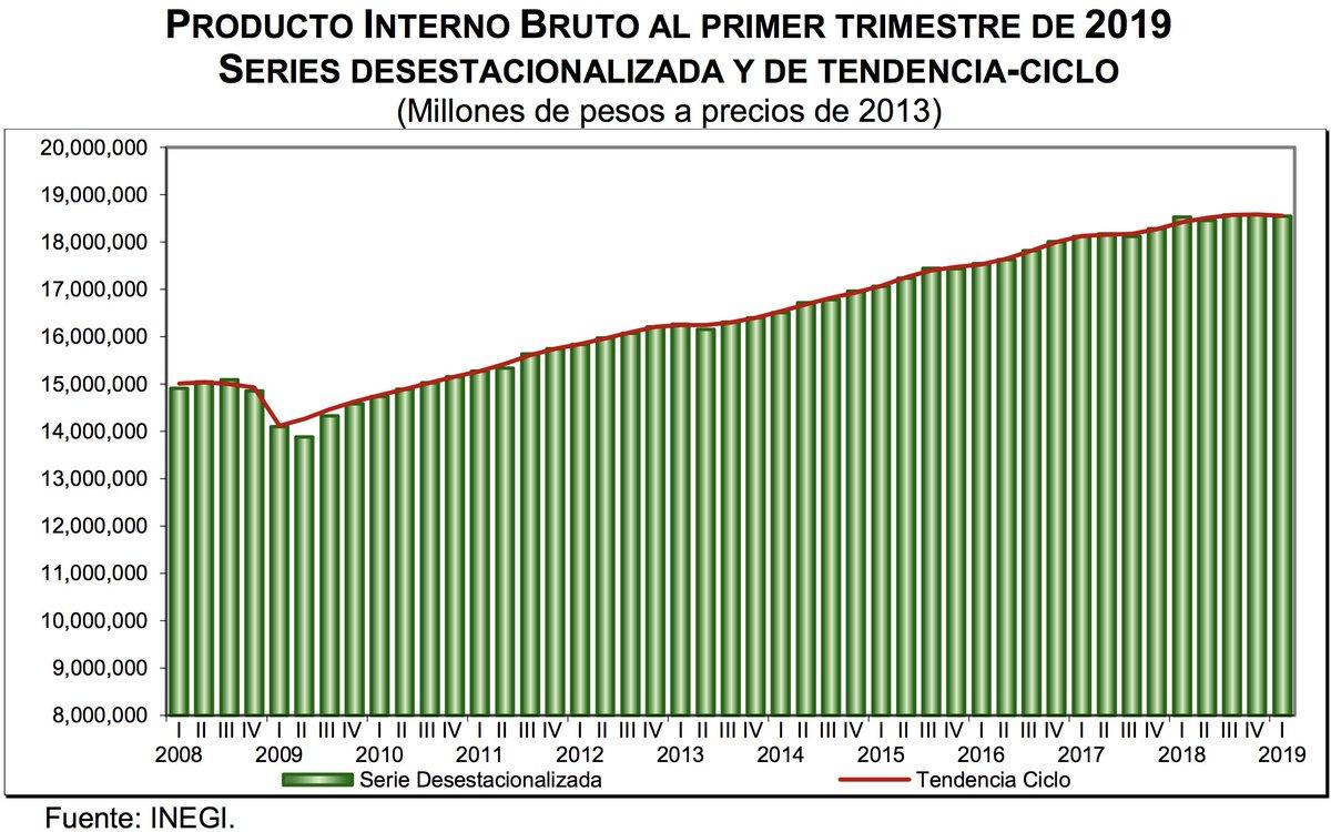 #ÚLTIMAHORA INEGI informa que el Producto Interno Bruto #PIB disminuye 0.2% en términos reales durante el primer trimestre de 2019 Más información en https://lopezdoriga.com